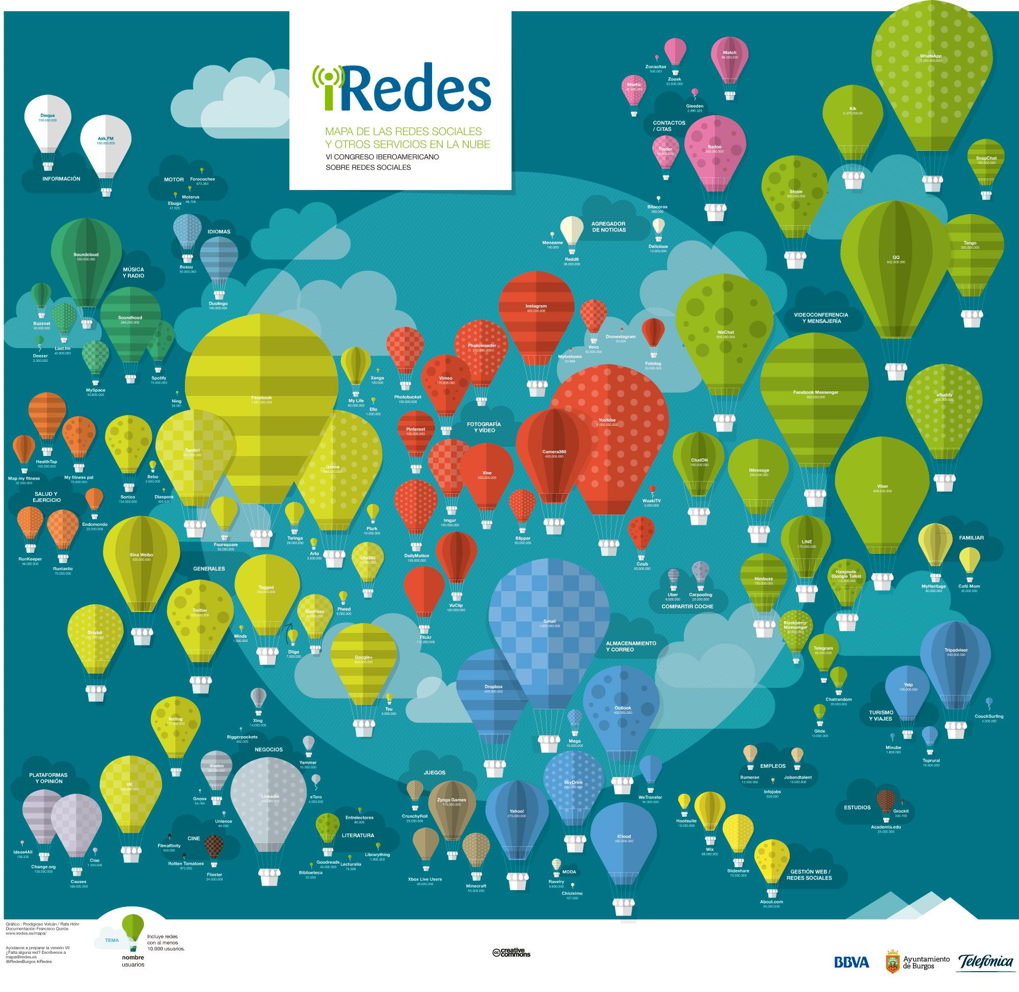 Mapa iredes sobre las redes sociales